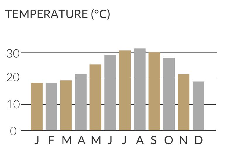 Weather in Tunisia